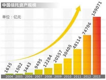 中国信托资产规模