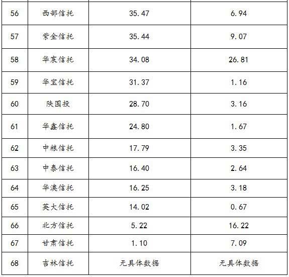 2013年信托公司房地产信托资产排名及分析