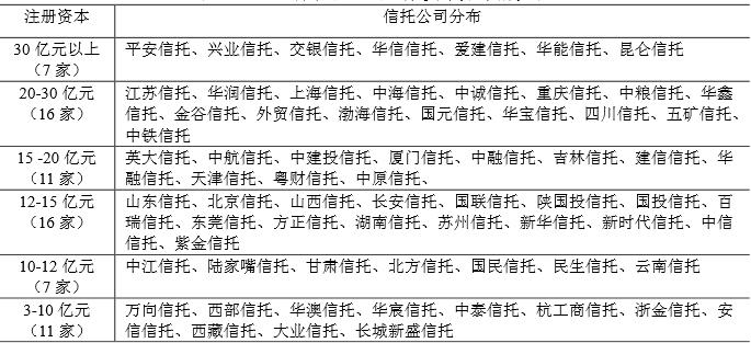 68家信托公司注册资本分布情况表