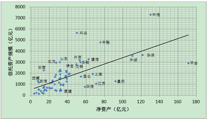 2013年末68家信托公司净资产和信托资产规模散点分布图