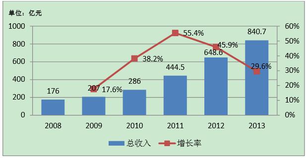 2008-2013行业总收入及增长率变动图