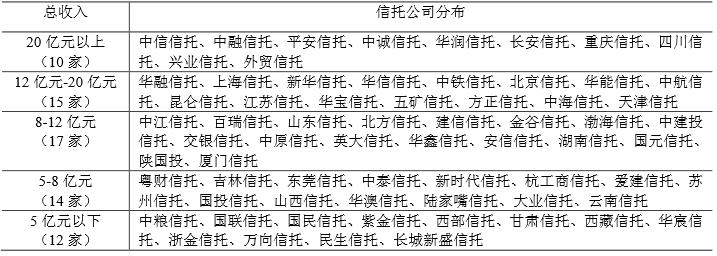 68家信托公司总收入分布情况表