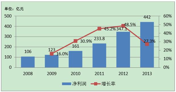2008-2013信托行业净利润及增长率变动图