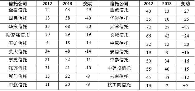 2013年资本利润率排名变动较大的信托公司