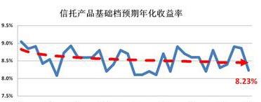 集合信托理财规模持续下滑,平均预期年化收益率8.86%下降