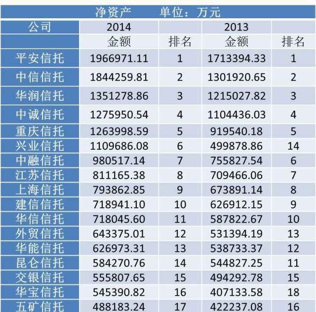 2014年信托公司净资产排名1
