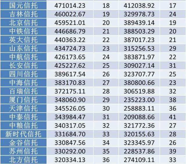 2014年信托公司净资产排名2
