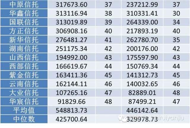 2014年信托公司净资产排名3