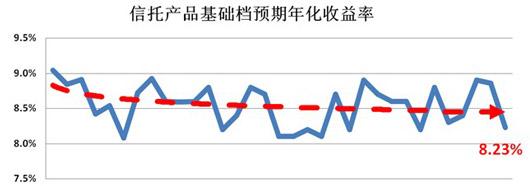 5月集合信托产品收益下降