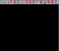 2014年信托公司净资产收益率排名