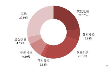 信托周报:共20家信托公司发行53款集合信托产品