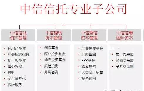 中信信托专业子公司图谱