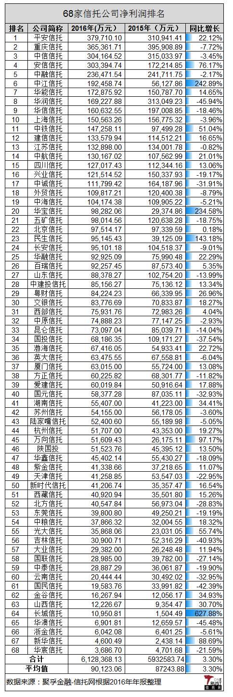 2017年信托公司盈利能力排名