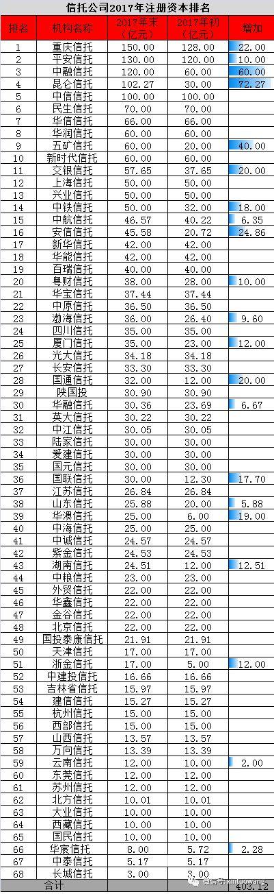 2018年68家信托公司注册资本排名
