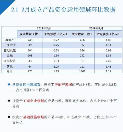"""2月信托理财""""量价齐跌"""",房地产领域产品3年期收益9.36%为最高"""