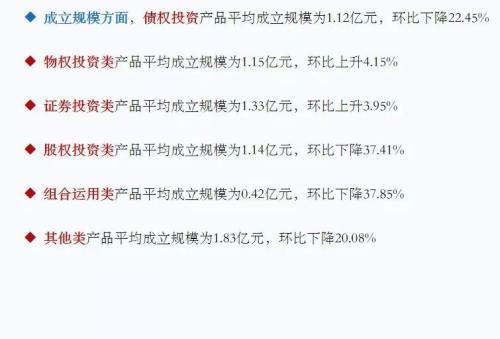 """4月信托理财""""量价齐升"""",金融领域3年期产品收益9.8%为最高"""