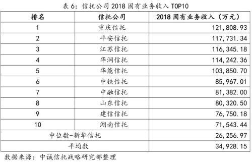 信托公司2018年报主要指标TOP10