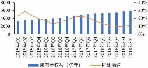 2019年1季度中国信托业发展评析
