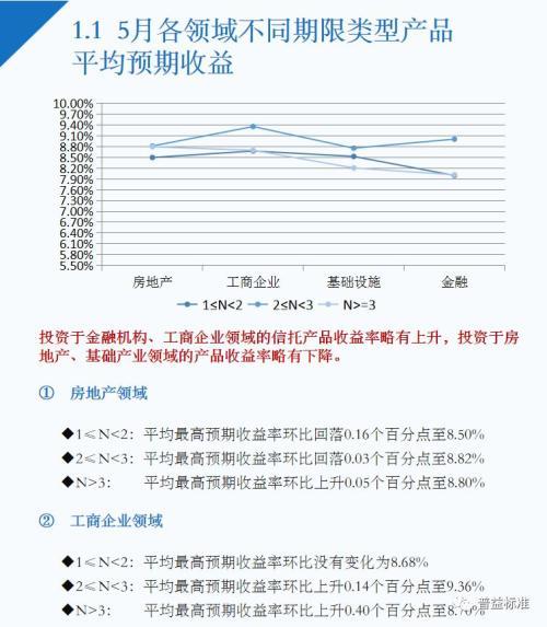 5月信托理财收益略有下降,房地产领域产品升温