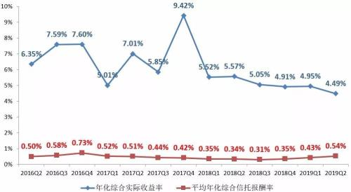 【图解】2019年2季度末信托公司主要业务数据