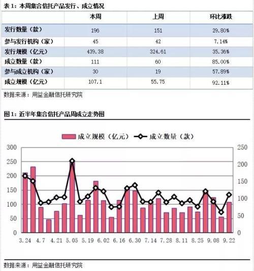 【用益-集合信托产品周评】发行市场回暖爆发 业务转向基础产业