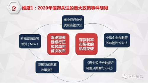 11张图看懂2020年金融政策方向