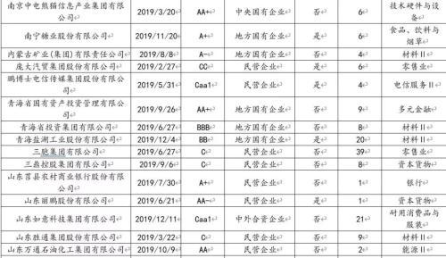 2019年债市违约回溯分析