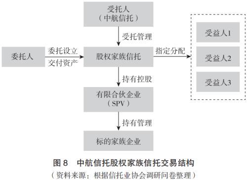 【专题研究】信托行业创新发展年度报告(2019-2020)(八)