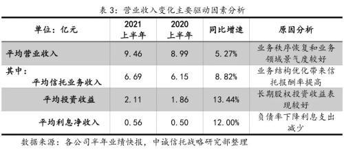 【中诚研究】2021上半年信托公司经营业绩特征与影响因素分析